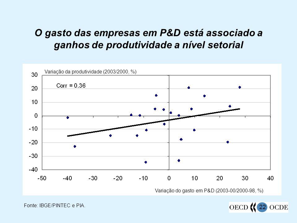 22 O gasto das empresas em P&D está associado a ganhos de produtividade a nível setorial Variação do gasto em P&D (2003-00/2000-98, %) Variação da pro
