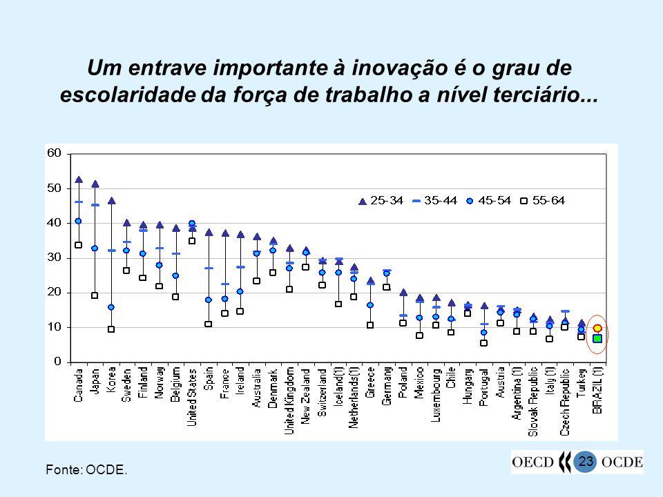 23 Um entrave importante à inovação é o grau de escolaridade da força de trabalho a nível terciário... Fonte: OCDE.