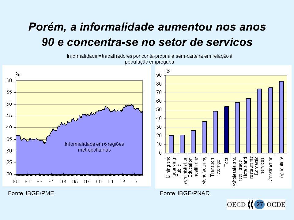27 Porém, a informalidade aumentou nos anos 90 e concentra-se no setor de servicos Informalidade = trabalhadores por conta-própria e sem-carteira em r