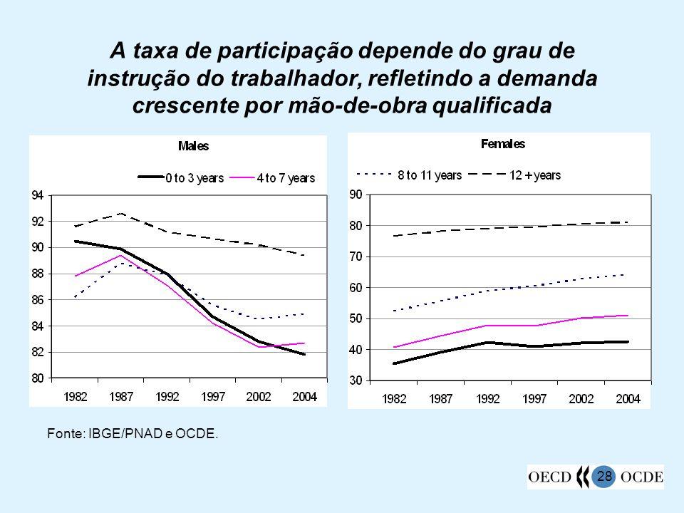 28 A taxa de participação depende do grau de instrução do trabalhador, refletindo a demanda crescente por mão-de-obra qualificada Fonte: IBGE/PNAD e O