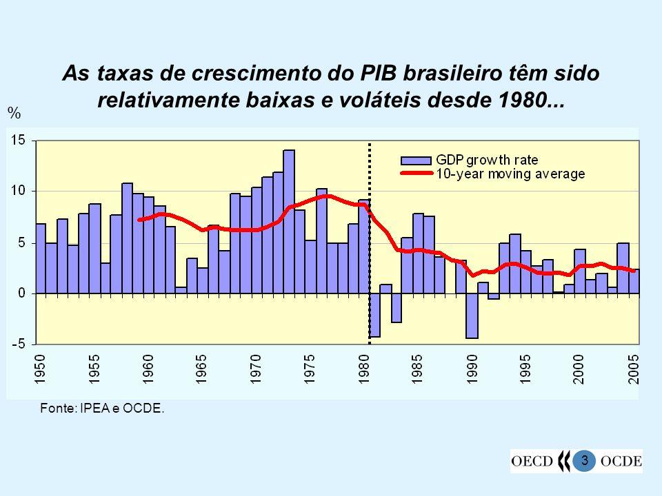 3 As taxas de crescimento do PIB brasileiro têm sido relativamente baixas e voláteis desde 1980... % Fonte: IPEA e OCDE.