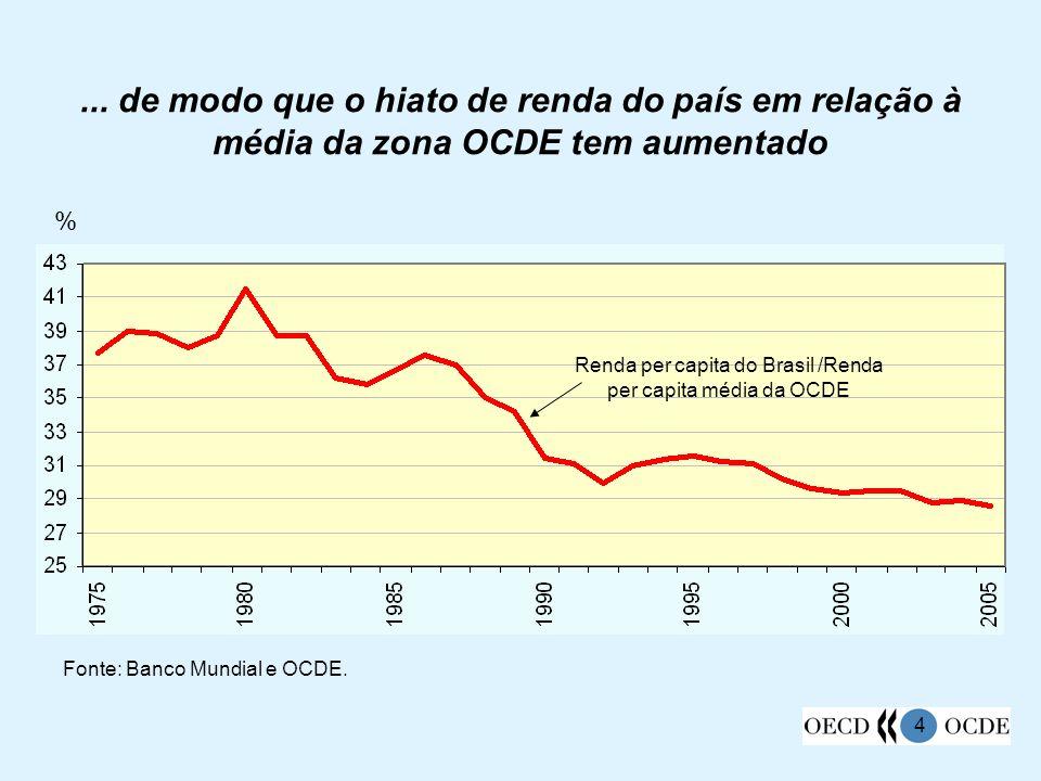 4... de modo que o hiato de renda do país em relação à média da zona OCDE tem aumentado % Fonte: Banco Mundial e OCDE. Renda per capita do Brasil /Ren