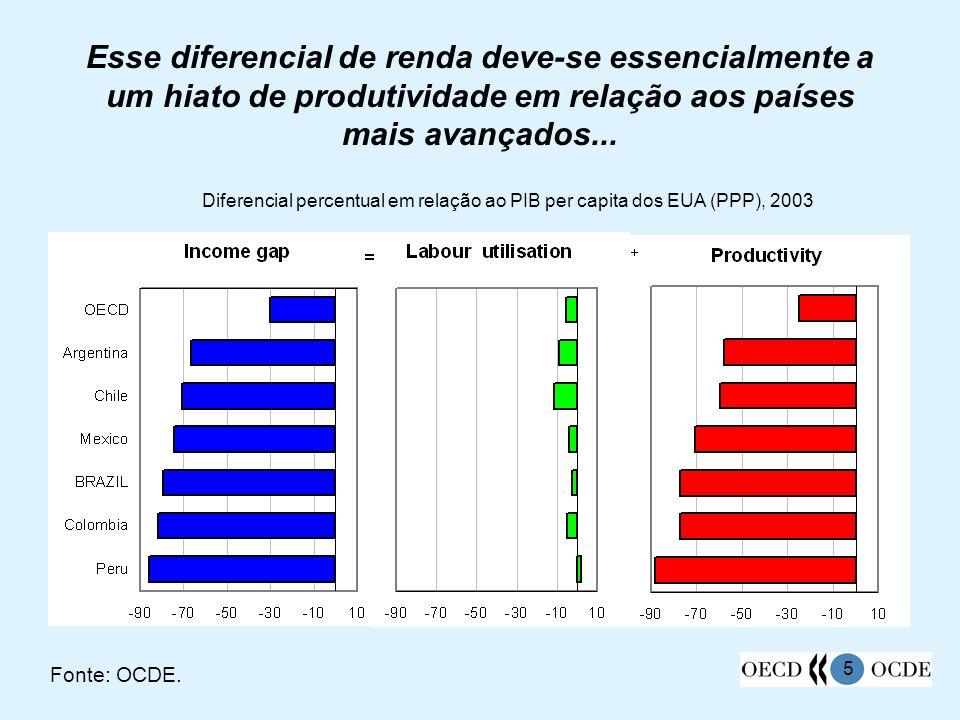26 A taxa de participação é comparável à média da OCDE, ainda que seja ligeiramente inferior no caso das mulheres Fonte: IBGE/PNAD e OCDE.