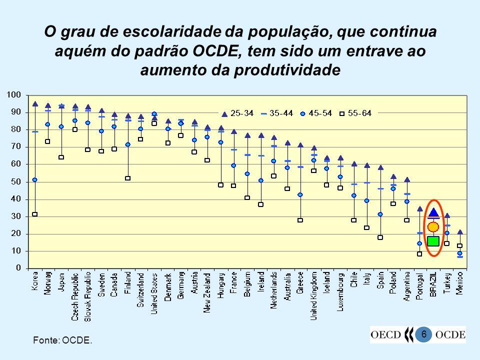 6 O grau de escolaridade da população, que continua aquém do padrão OCDE, tem sido um entrave ao aumento da produtividade Fonte: OCDE. Percentagem da