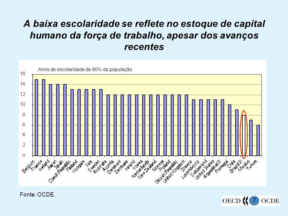 28 A taxa de participação depende do grau de instrução do trabalhador, refletindo a demanda crescente por mão-de-obra qualificada Fonte: IBGE/PNAD e OCDE.