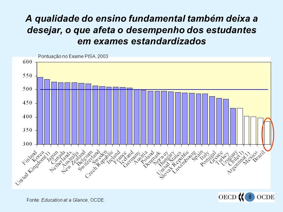 8 A qualidade do ensino fundamental também deixa a desejar, o que afeta o desempenho dos estudantes em exames estandardizados Fonte: Education at a Gl