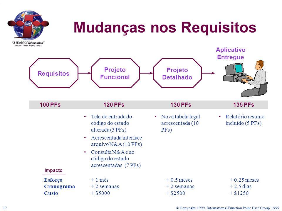 © Copyright 1999. International Function Point User Group 199912 Mudanças nos Requisitos 100 PFs120 PFs130 PFs135 PFs Tela de entrada do código do est
