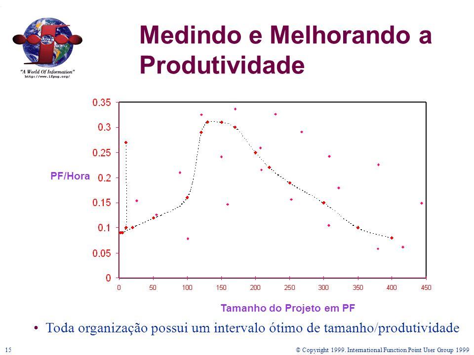 © Copyright 1999. International Function Point User Group 199915 Medindo e Melhorando a Produtividade PF/Hora Tamanho do Projeto em PF Toda organizaçã