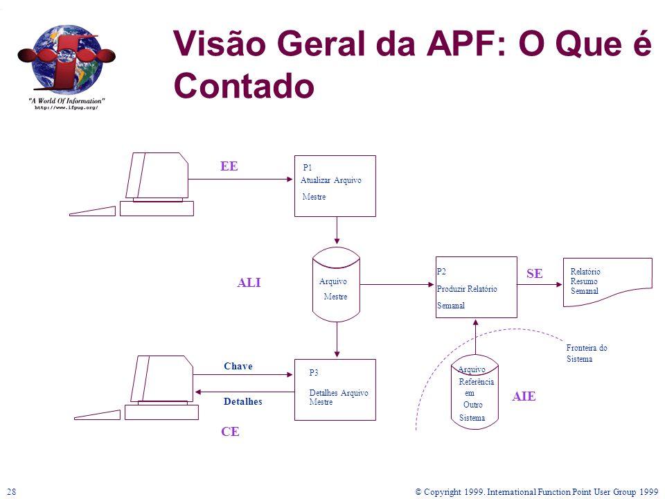 © Copyright 1999. International Function Point User Group 199928 Visão Geral da APF: O Que é Contado EE ALI AIE CE Chave Detalhes P1 Atualizar Arquivo