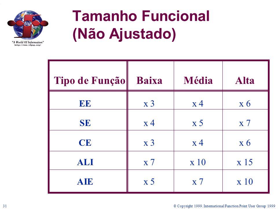 © Copyright 1999. International Function Point User Group 199931 Tamanho Funcional (Não Ajustado) Tipo de FunçãoBaixaMédiaAlta EEx 3x 4x 6 SEx 4x 5x 7