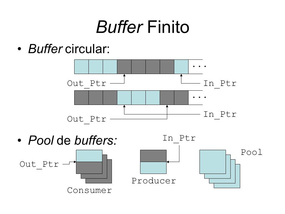 Buffer Finito Buffer circular: Pool de buffers:... Out_PtrIn_Ptr... Out_Ptr In_Ptr Consumer In_Ptr Producer Pool Out_Ptr