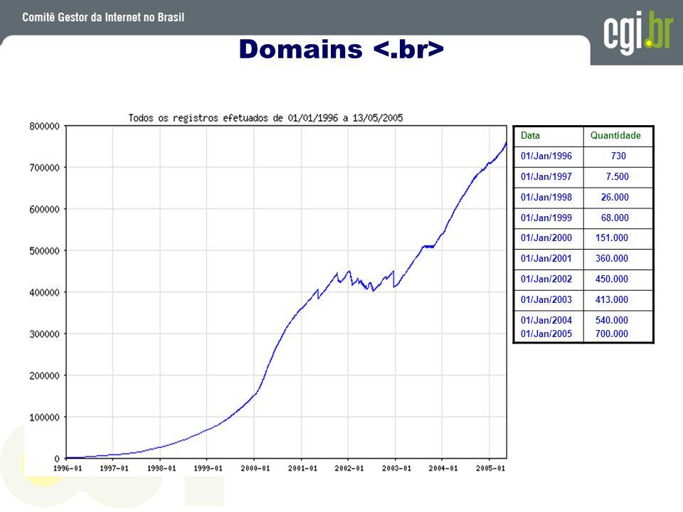 Domains DataQuantidade 01/Jan/1996 730 01/Jan/1997 7.500 01/Jan/1998 26.000 01/Jan/1999 68.000 01/Jan/2000 151.000 01/Jan/2001 360.000 01/Jan/2002 450.000 01/Jan/2003 413.000 01/Jan/2004 01/Jan/2005 540.000 700.000