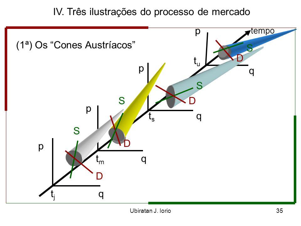 Ubiratan J. Iorio34 III. Mercado, preços de mercado e processo de mercado Para Hayek, a importância do sistema de preços e do processo de mercado é a