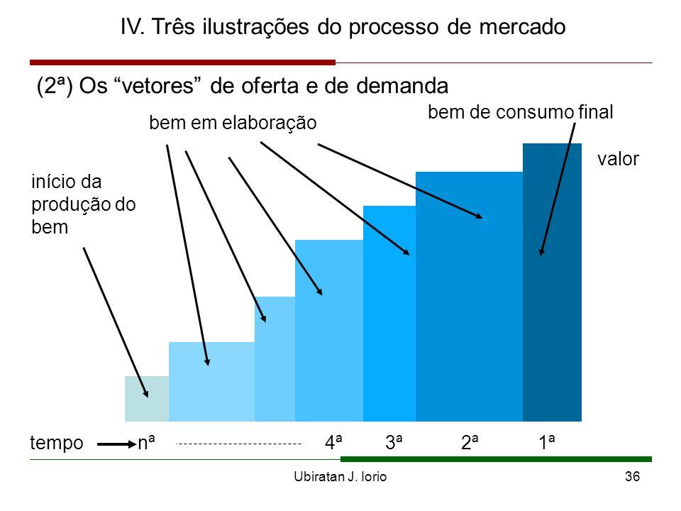 Ubiratan J. Iorio35 tjtj tmtm tsts p p p p q q q q S D D S tempo t u S D S D IV. Três ilustrações do processo de mercado (1ª) Os Cones Austríacos