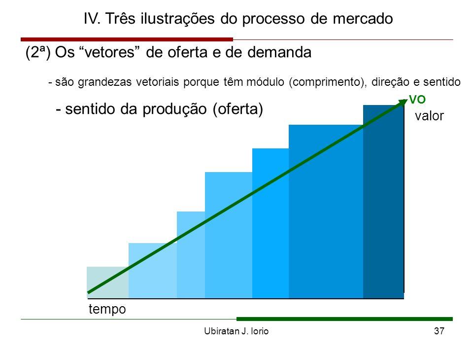 Ubiratan J. Iorio36 IV. Três ilustrações do processo de mercado (2ª) Os vetores de oferta e de demanda 1ª2ª3ª4ªnª valor tempo início da produção do be