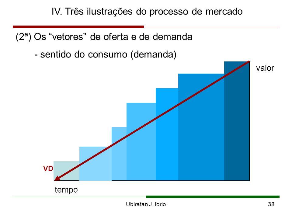Ubiratan J. Iorio37 IV. Três ilustrações do processo de mercado (2ª) Os vetores de oferta e de demanda - são grandezas vetoriais porque têm módulo (co