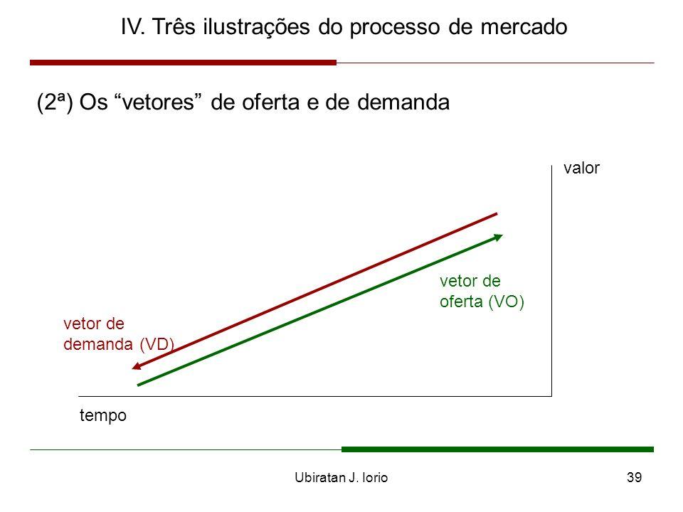 Ubiratan J. Iorio38 IV. Três ilustrações do processo de mercado (2ª) Os vetores de oferta e de demanda - sentido do consumo (demanda) valor tempo VD