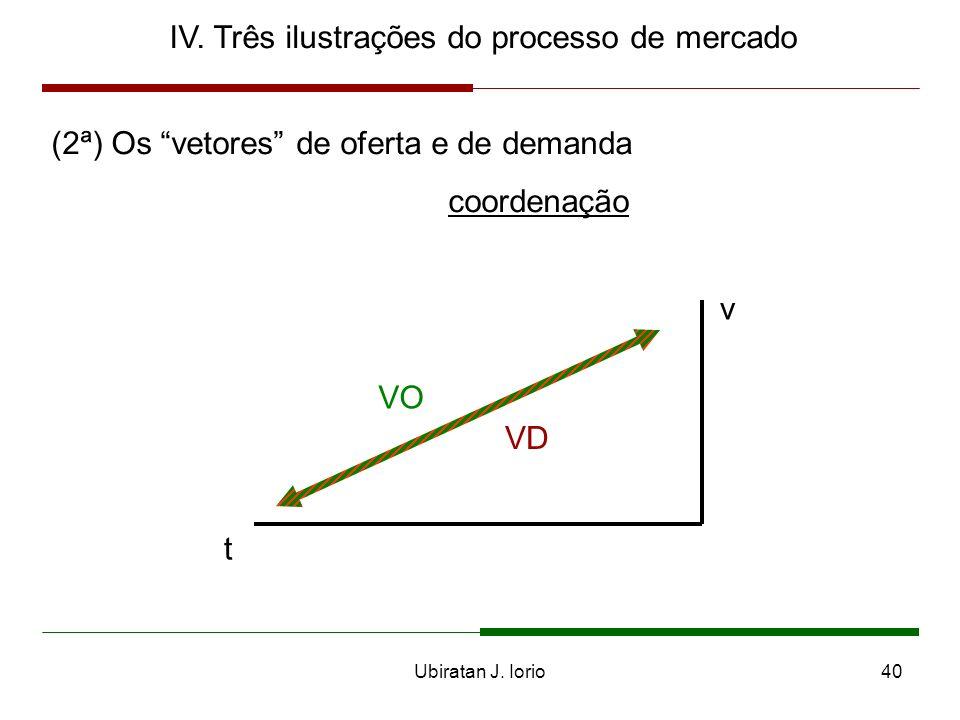 Ubiratan J. Iorio39 IV. Três ilustrações do processo de mercado (2ª) Os vetores de oferta e de demanda valor tempo vetor de oferta (VO) vetor de deman