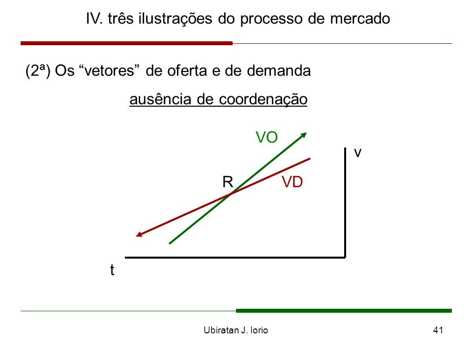 Ubiratan J. Iorio40 IV. Três ilustrações do processo de mercado (2ª) Os vetores de oferta e de demanda coordenação t v VO VD
