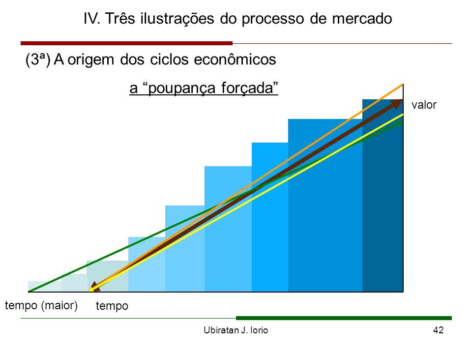 Ubiratan J. Iorio41 IV. três ilustrações do processo de mercado (2ª) Os vetores de oferta e de demanda ausência de coordenação t v VO VDR
