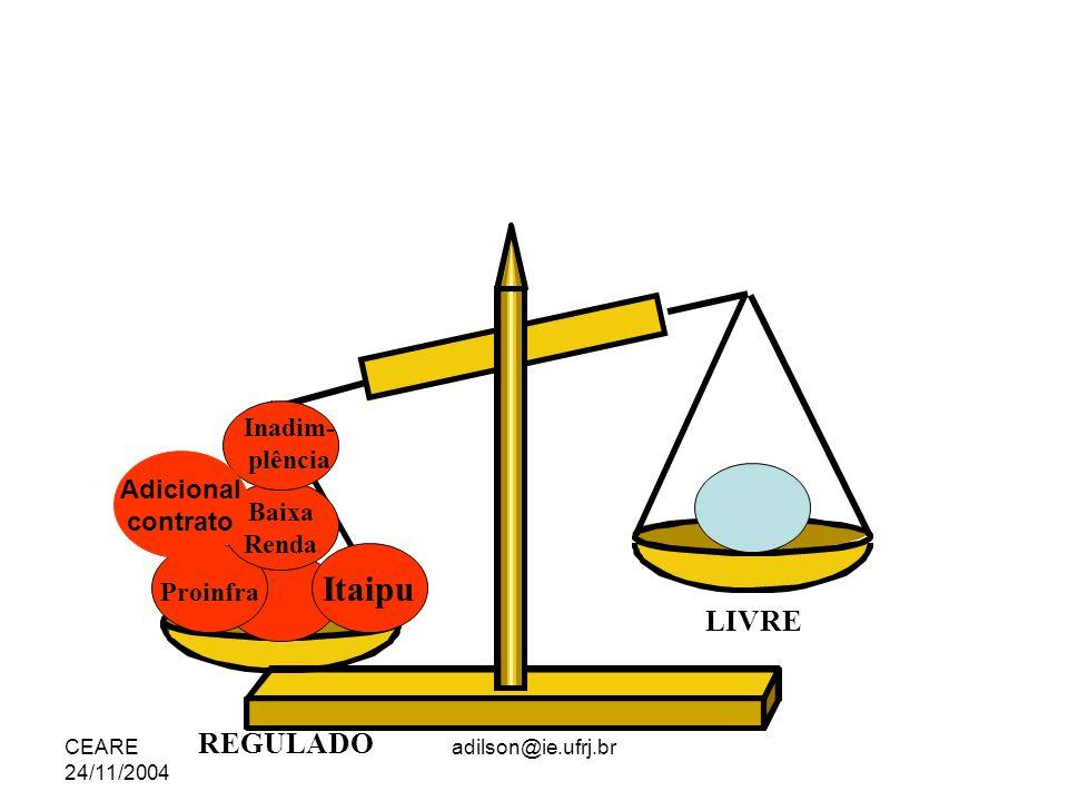 CEARE 24/11/2004 adilson@ie.ufrj.br Itaipu Proinfra Baixa Renda Inadim- plência REGULADO LIVRE Adicional contrato
