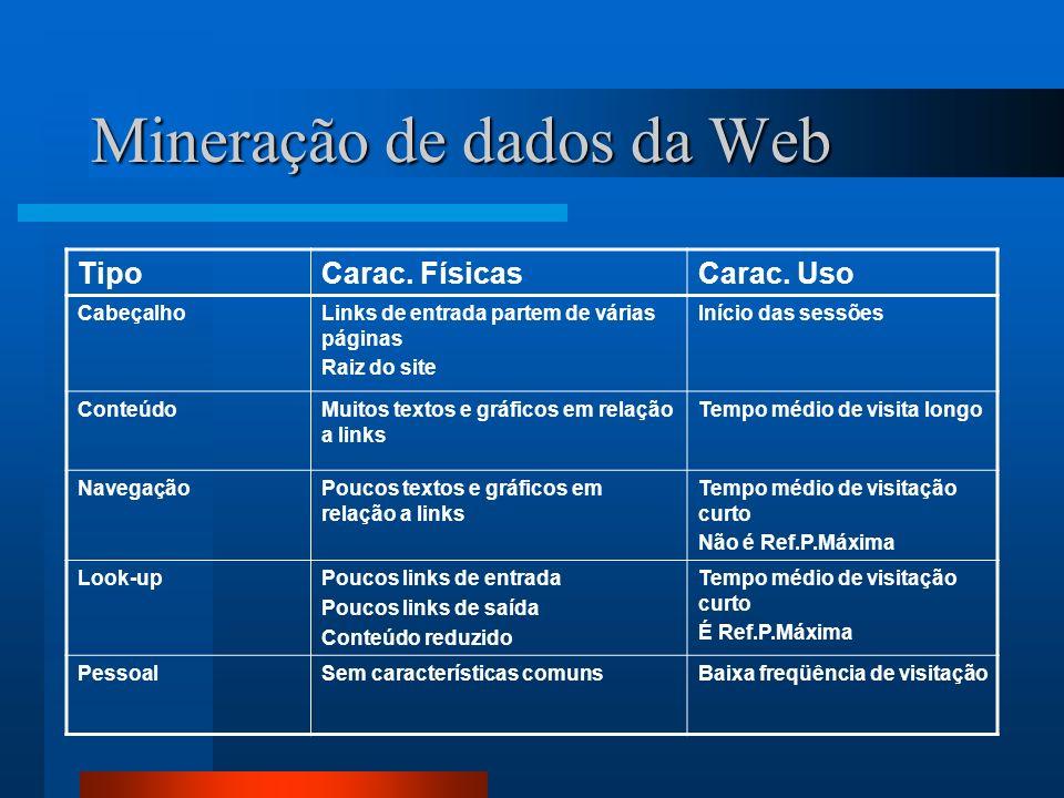 Mineração de dados da Web TipoCarac. FísicasCarac. Uso CabeçalhoLinks de entrada partem de várias páginas Raiz do site Início das sessões ConteúdoMuit