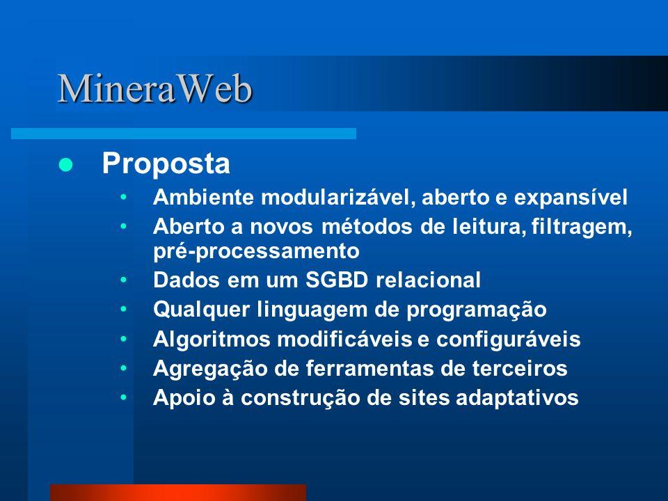 MineraWeb Proposta Ambiente modularizável, aberto e expansível Aberto a novos métodos de leitura, filtragem, pré-processamento Dados em um SGBD relaci