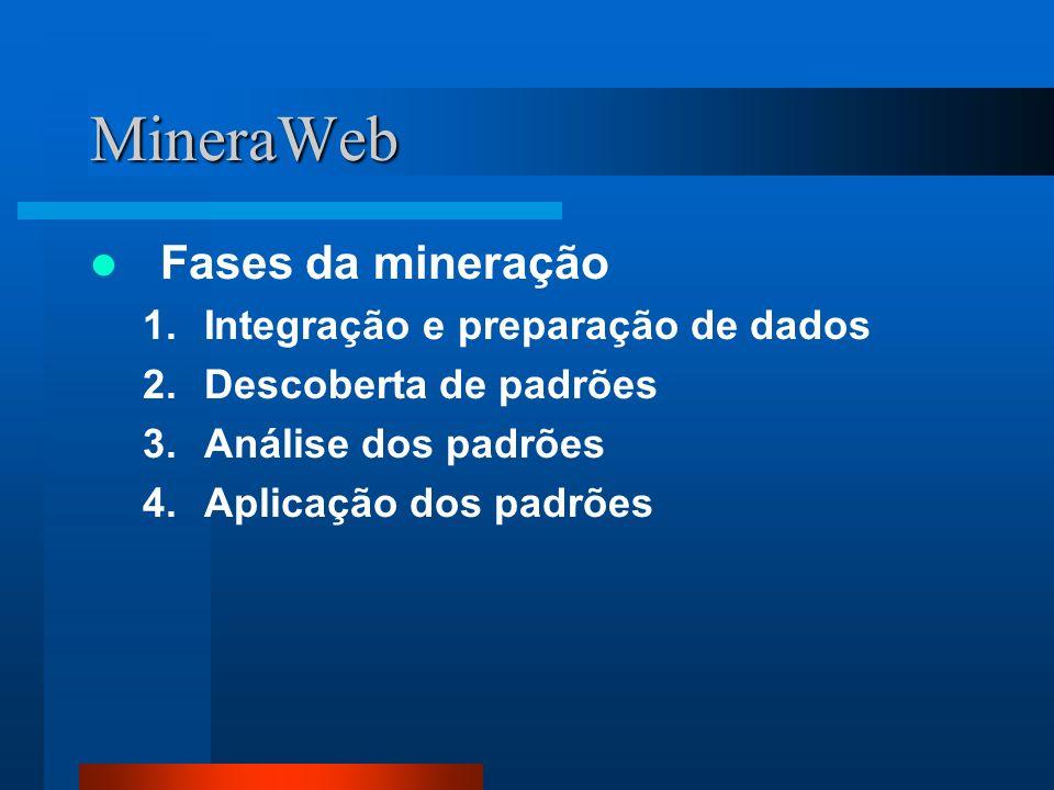 MineraWeb Fases da mineração 1.Integração e preparação de dados 2.Descoberta de padrões 3.Análise dos padrões 4.Aplicação dos padrões