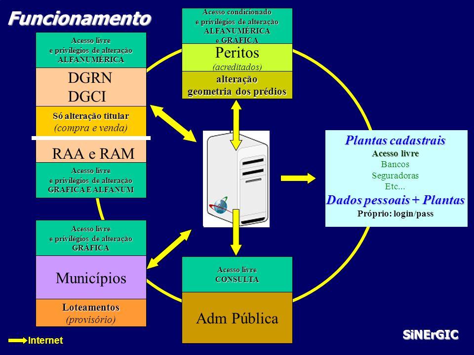 Plantas cadastrais Acesso livre Bancos Seguradoras Etc... Dados pessoais + Plantas Próprio: login/pass Acesso condicionado e privilégios de alteração