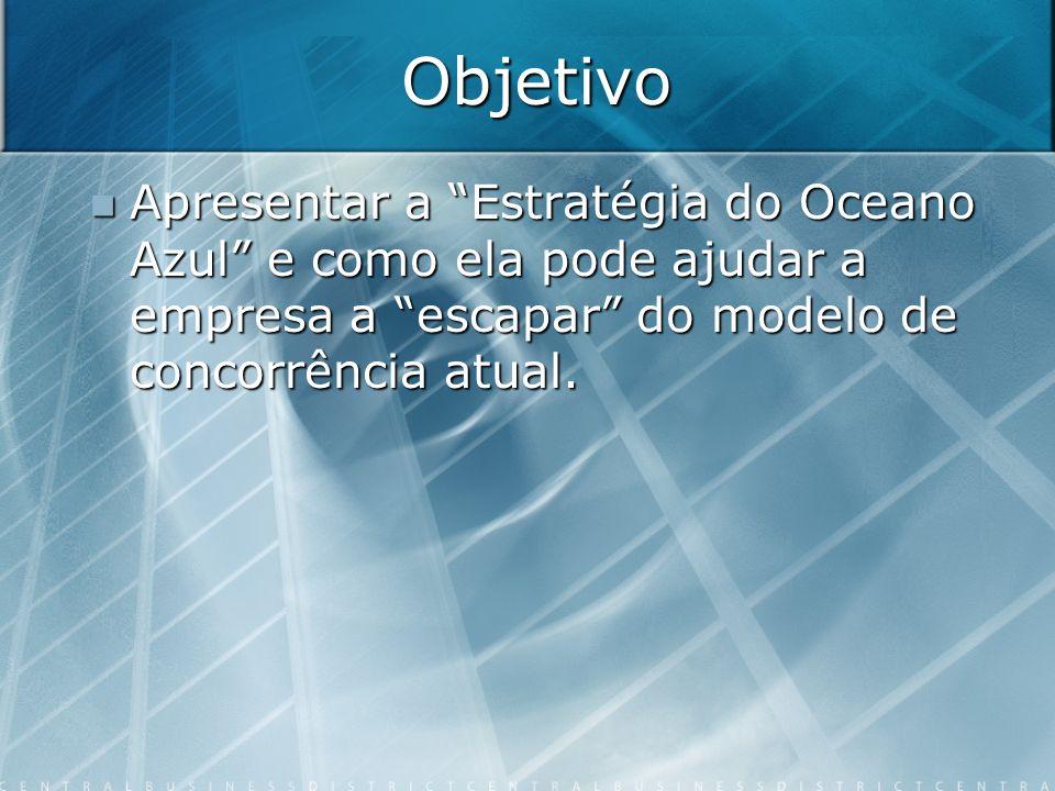 Objetivo Apresentar a Estratégia do Oceano Azul e como ela pode ajudar a empresa a escapar do modelo de concorrência atual. Apresentar a Estratégia do