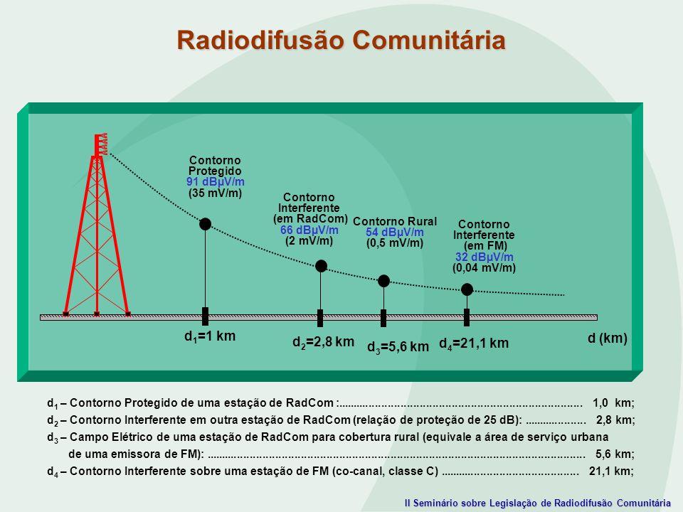 II Seminário sobre Legislação de Radiodifusão Comunitária d 1 – Contorno Protegido de uma estação de RadCom :.........................................