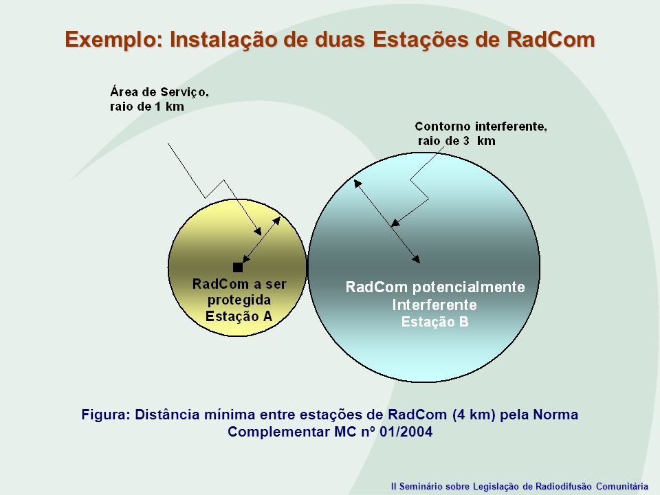 II Seminário sobre Legislação de Radiodifusão Comunitária Exemplo: Instalação de duas Estações de RadCom Figura: Distância mínima entre estações de Ra