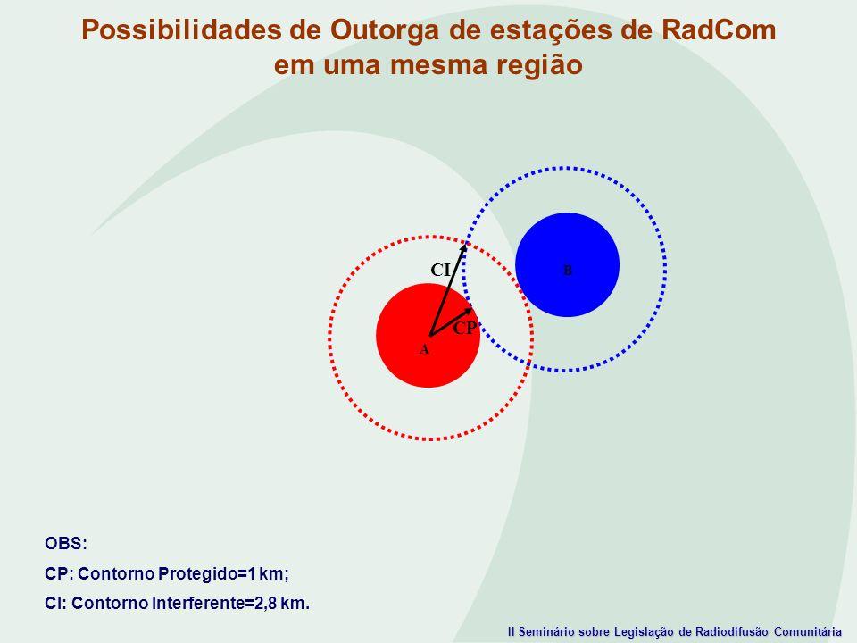 II Seminário sobre Legislação de Radiodifusão Comunitária OBS: CP: Contorno Protegido=1 km; CI: Contorno Interferente=2,8 km. CP CI Possibilidades de