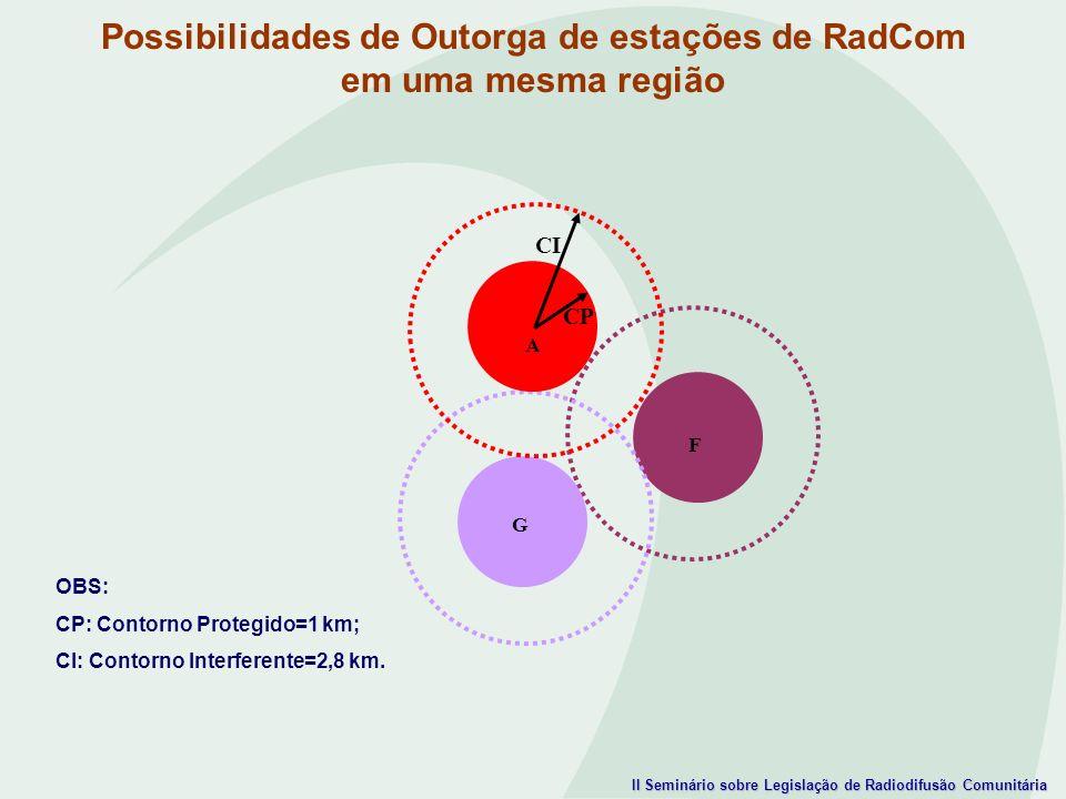 II Seminário sobre Legislação de Radiodifusão Comunitária OBS: CP: Contorno Protegido=1 km; CI: Contorno Interferente=2,8 km. Possibilidades de Outorg