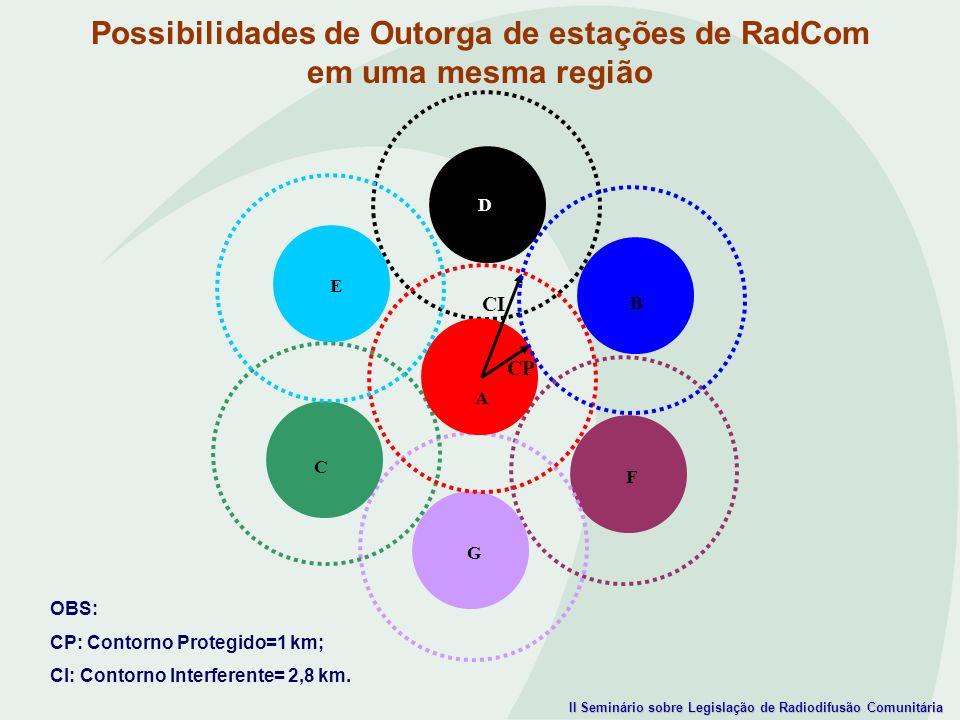 II Seminário sobre Legislação de Radiodifusão Comunitária OBS: CP: Contorno Protegido=1 km; CI: Contorno Interferente= 2,8 km. Possibilidades de Outor