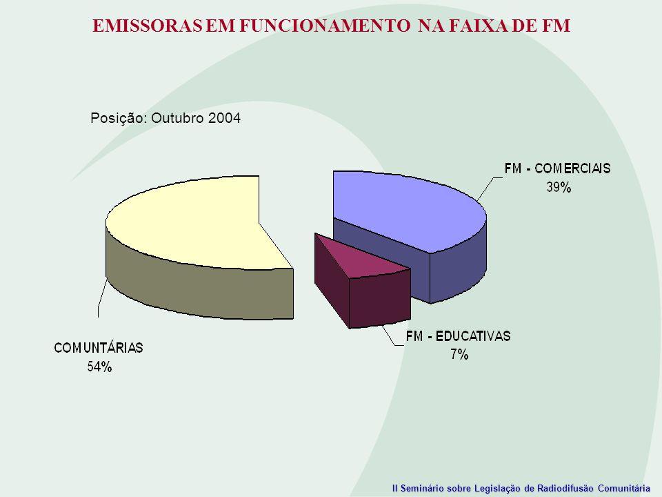 II Seminário sobre Legislação de Radiodifusão Comunitária EMISSORAS EM FUNCIONAMENTO NA FAIXA DE FM Posição: Outubro 2004
