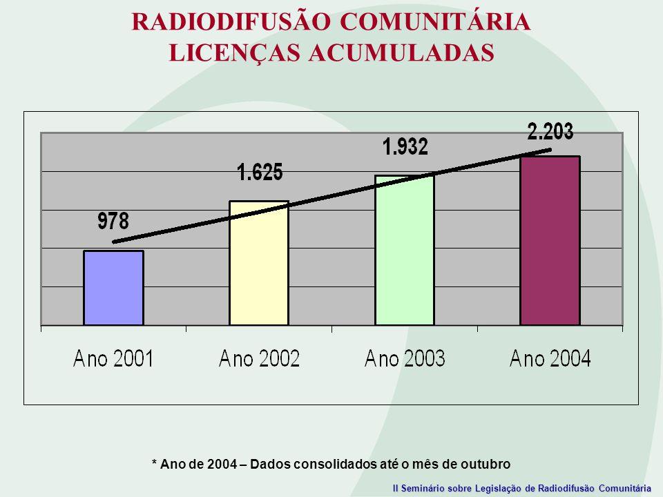 II Seminário sobre Legislação de Radiodifusão Comunitária RADIODIFUSÃO COMUNITÁRIA LICENÇAS ACUMULADAS * Ano de 2004 – Dados consolidados até o mês de