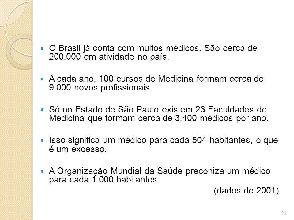 O Brasil já conta com muitos médicos. São cerca de 200.000 em atividade no país. A cada ano, 100 cursos de Medicina formam cerca de 9.000 novos profis