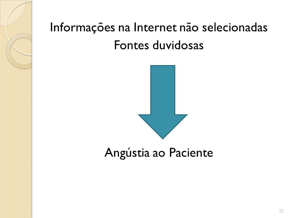 Informações na Internet não selecionadas Fontes duvidosas Angústia ao Paciente 32