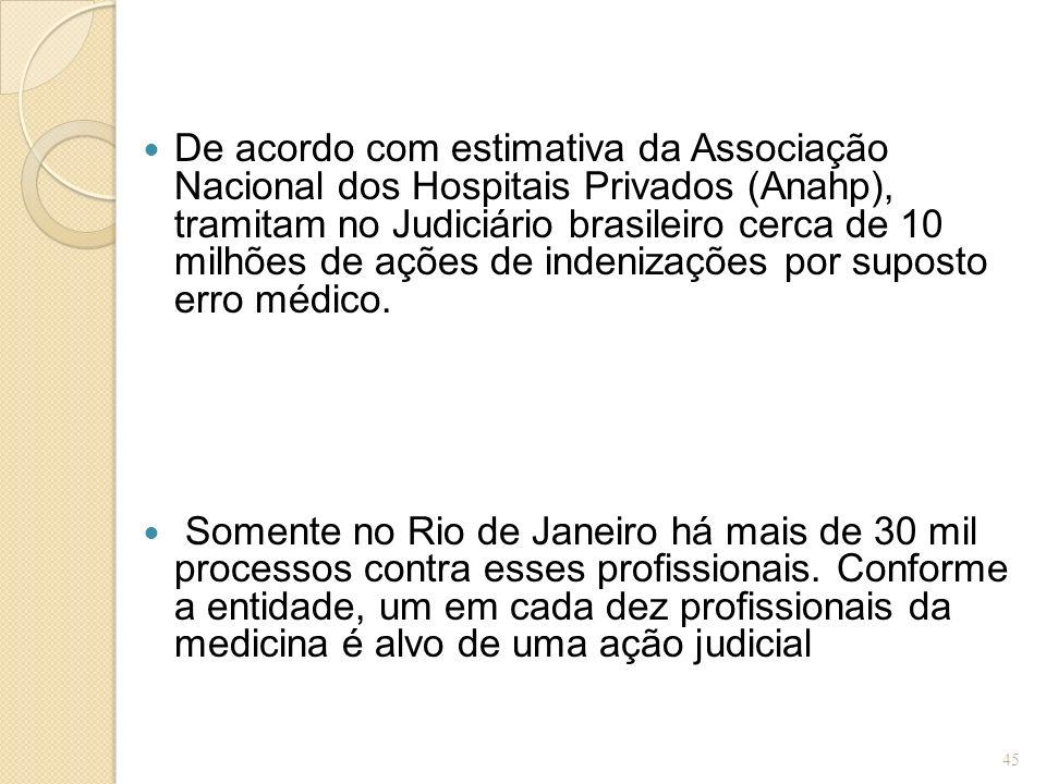 De acordo com estimativa da Associação Nacional dos Hospitais Privados (Anahp), tramitam no Judiciário brasileiro cerca de 10 milhões de ações de inde