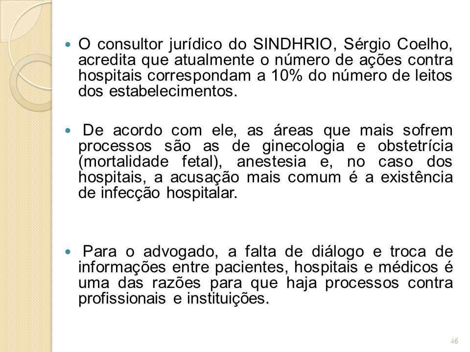 O consultor jurídico do SINDHRIO, Sérgio Coelho, acredita que atualmente o número de ações contra hospitais correspondam a 10% do número de leitos dos