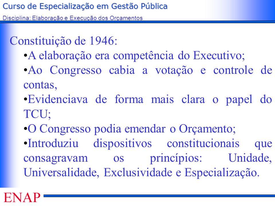 Curso de Especialização em Gestão Pública Disciplina: Elaboração e Execução dos Orçamentos Constituição de 1946: A elaboração era competência do Execu
