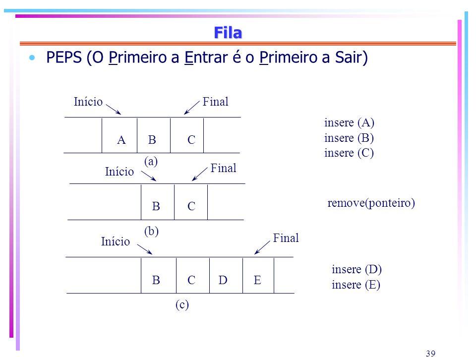 39 Fila PEPS (O Primeiro a Entrar é o Primeiro a Sair) ABC BC BCDE (a) (b) (c) InícioFinal Início Final insere (A) insere (B) insere (C) remove(pontei