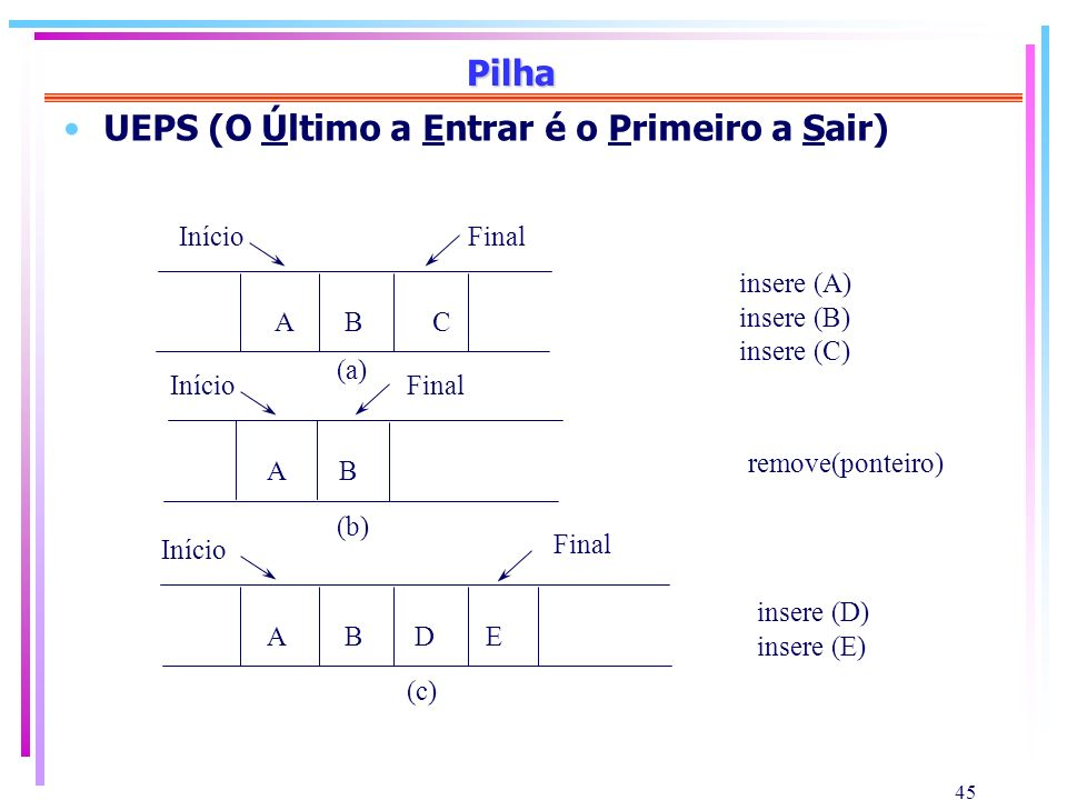 45 Pilha UEPS (O Último a Entrar é o Primeiro a Sair) ABC AB ABDE (a) (b) (c) InícioFinal Início Final insere (A) insere (B) insere (C) remove(ponteir
