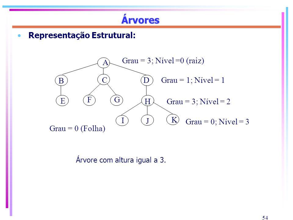 54 Árvores Representação Estrutural: Árvore com altura igual a 3. A B CD E FG H I J K Grau = 1; Nível = 1 Grau = 3; Nível = 2 Grau = 0; Nível = 3 Grau
