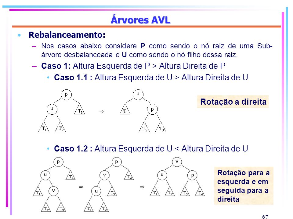 67 Árvores AVL Rebalanceamento: –Nos casos abaixo considere P como sendo o nó raiz de uma Sub- árvore desbalanceada e U como sendo o nó filho dessa ra