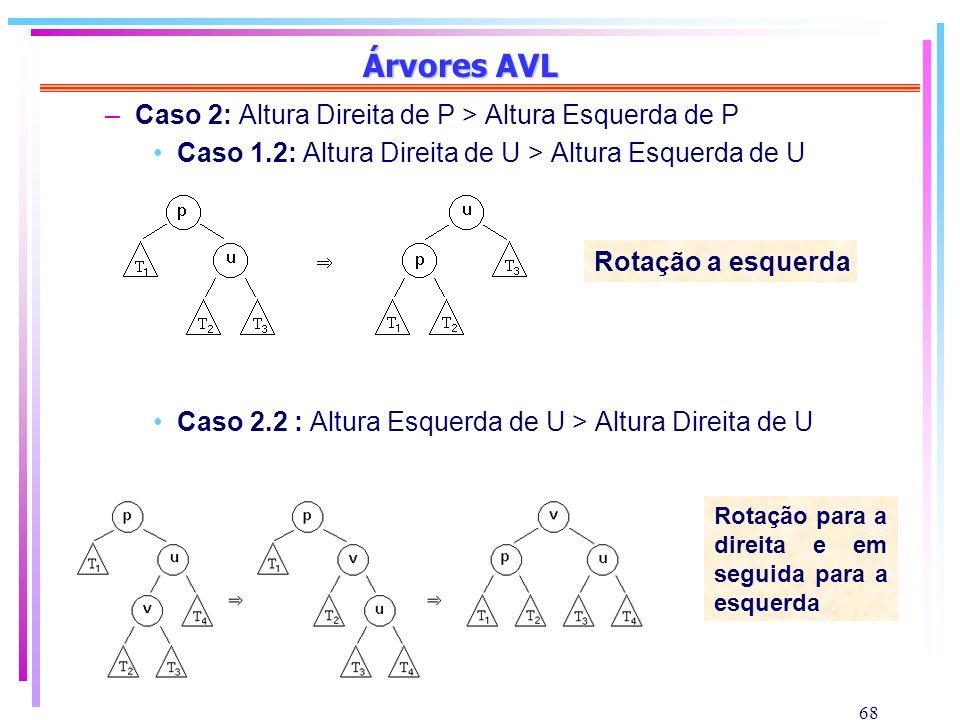 68 Árvores AVL –Caso 2: Altura Direita de P > Altura Esquerda de P Caso 1.2: Altura Direita de U > Altura Esquerda de U Caso 2.2 : Altura Esquerda de