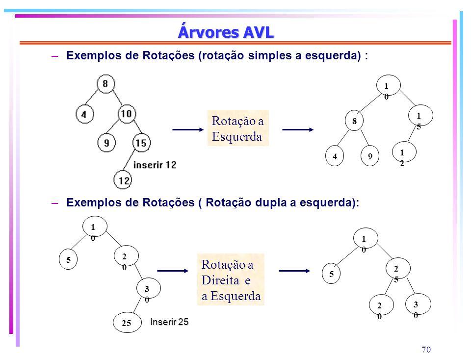 70 Árvores AVL –Exemplos de Rotações (rotação simples a esquerda) : –Exemplos de Rotações ( Rotação dupla a esquerda): Rotação a Esquerda 8 4 1010 9 1