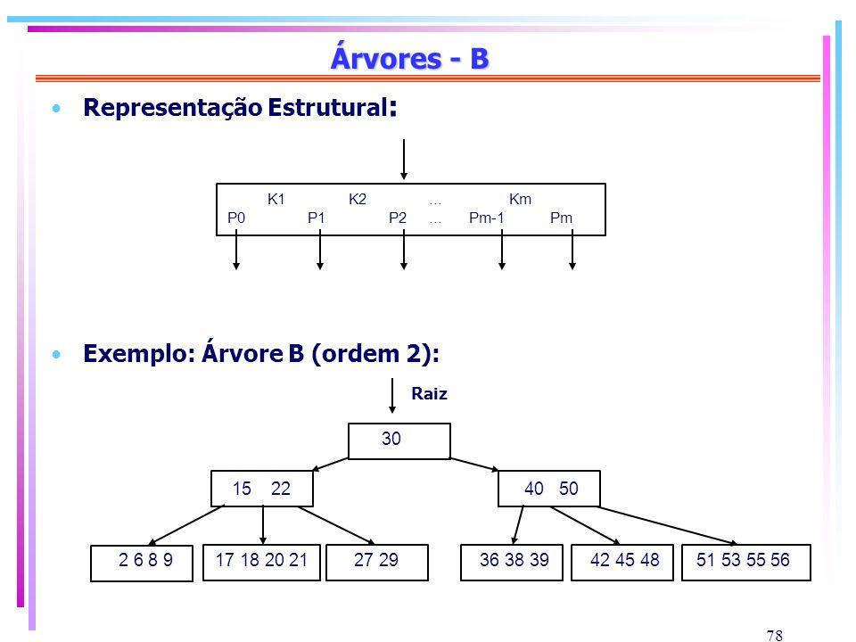 78 Árvores - B Representação Estrutural : Exemplo: Árvore B (ordem 2): K1K2...Km P0P1P2...Pm-1Pm 30 15 2240 50 17 18 20 212 6 8 927 2936 38 3942 45 48