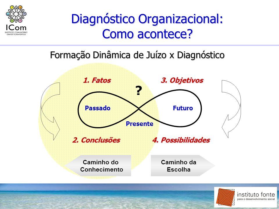Diagnóstico Organizacional: Como acontece? 1. Fatos 3. Objetivos 2. Conclusões 4. Possibilidades Passado Presente Futuro Caminho do Conhecimento Camin